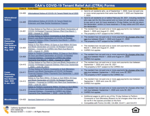 preview of CAA Table of CTRA forms